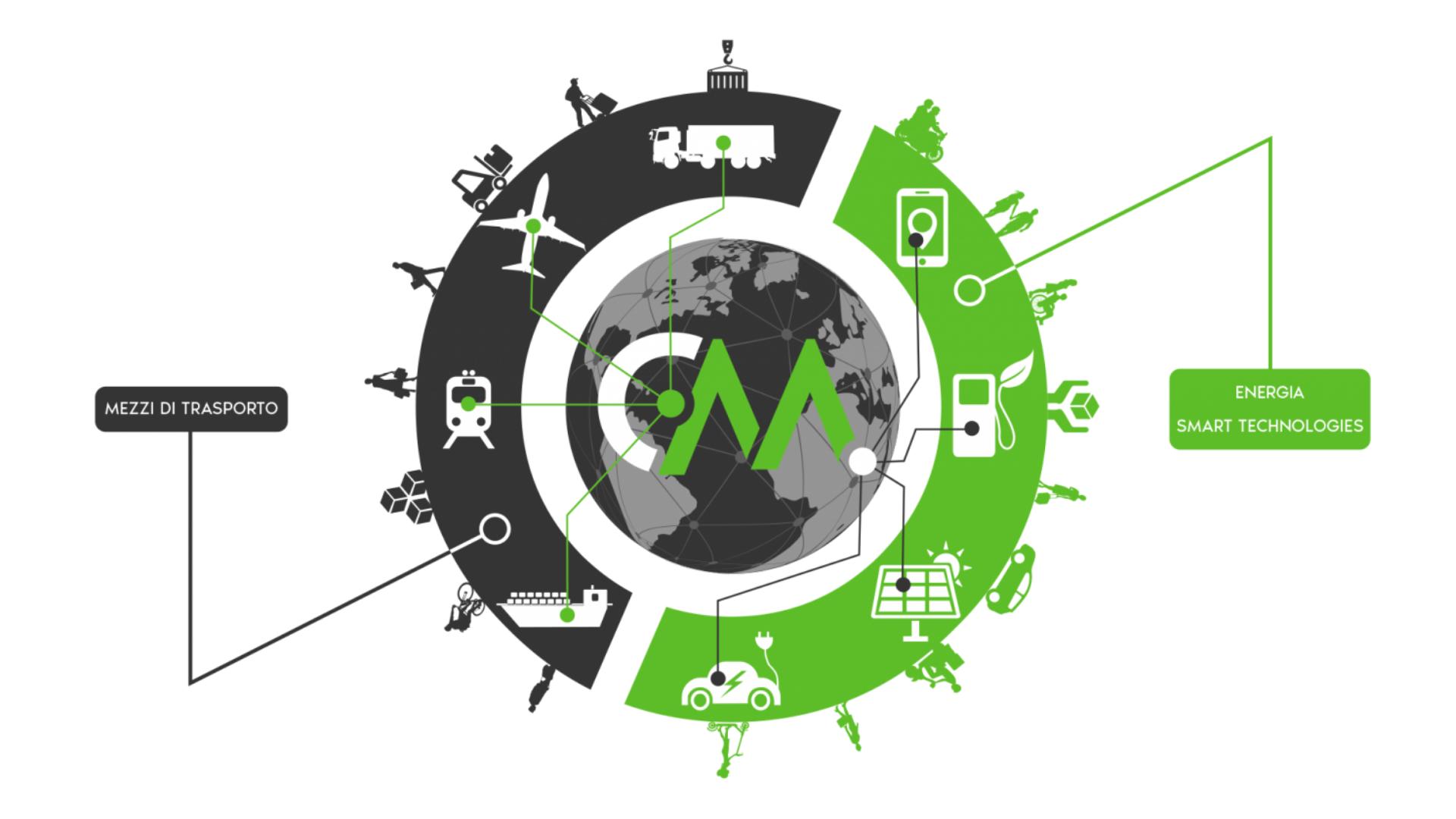 L'aiuto alla mobilità sostenibile arriva da ConfMobility